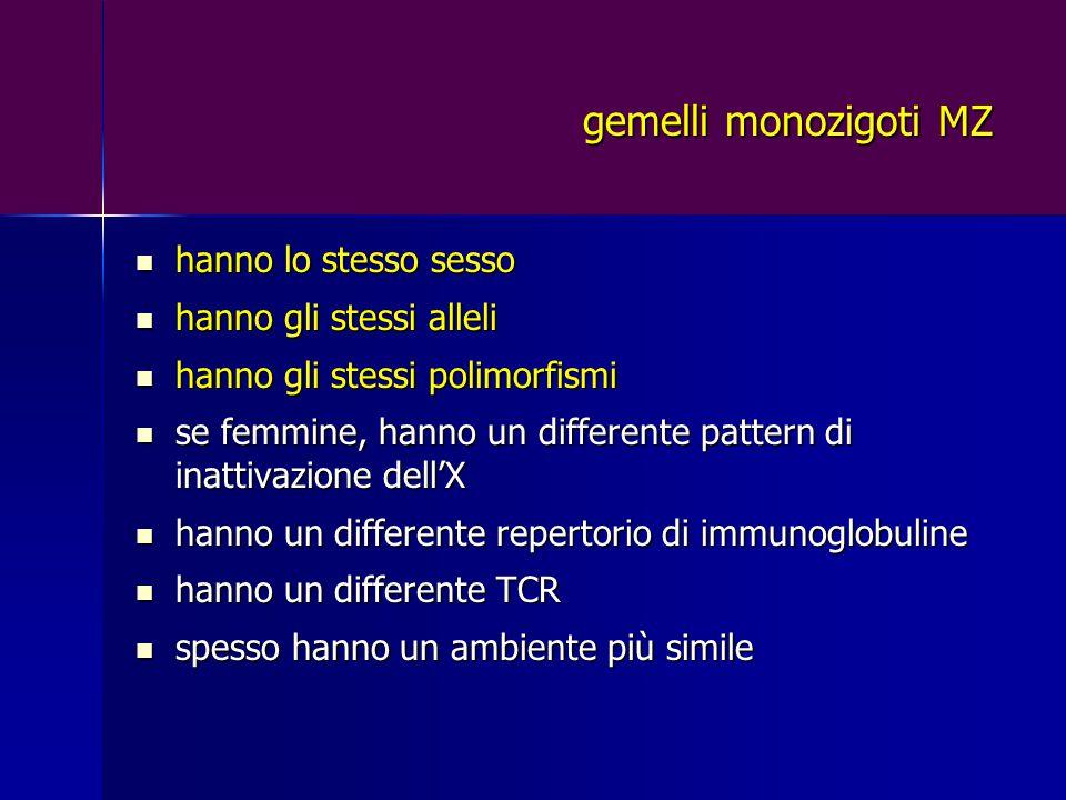 gemelli monozigoti MZ hanno lo stesso sesso hanno lo stesso sesso hanno gli stessi alleli hanno gli stessi alleli hanno gli stessi polimorfismi hanno gli stessi polimorfismi se femmine, hanno un differente pattern di inattivazione dell'X se femmine, hanno un differente pattern di inattivazione dell'X hanno un differente repertorio di immunoglobuline hanno un differente repertorio di immunoglobuline hanno un differente TCR hanno un differente TCR spesso hanno un ambiente più simile spesso hanno un ambiente più simile