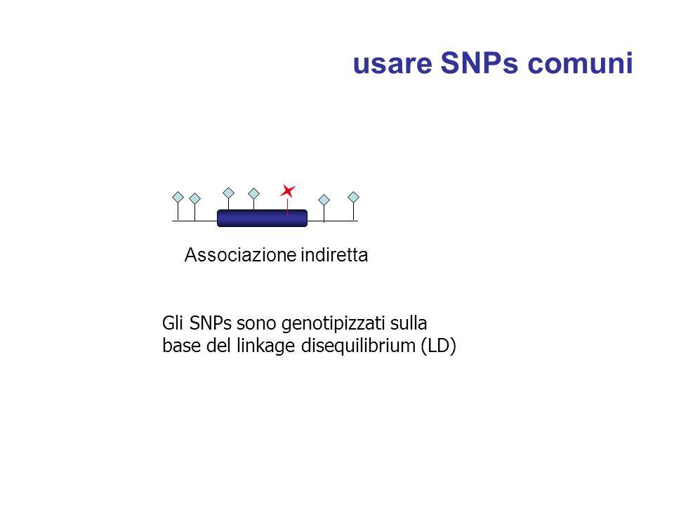 usare SNPs comuni Associazione indiretta Gli SNPs sono genotipizzati sulla base del linkage disequilibrium (LD)