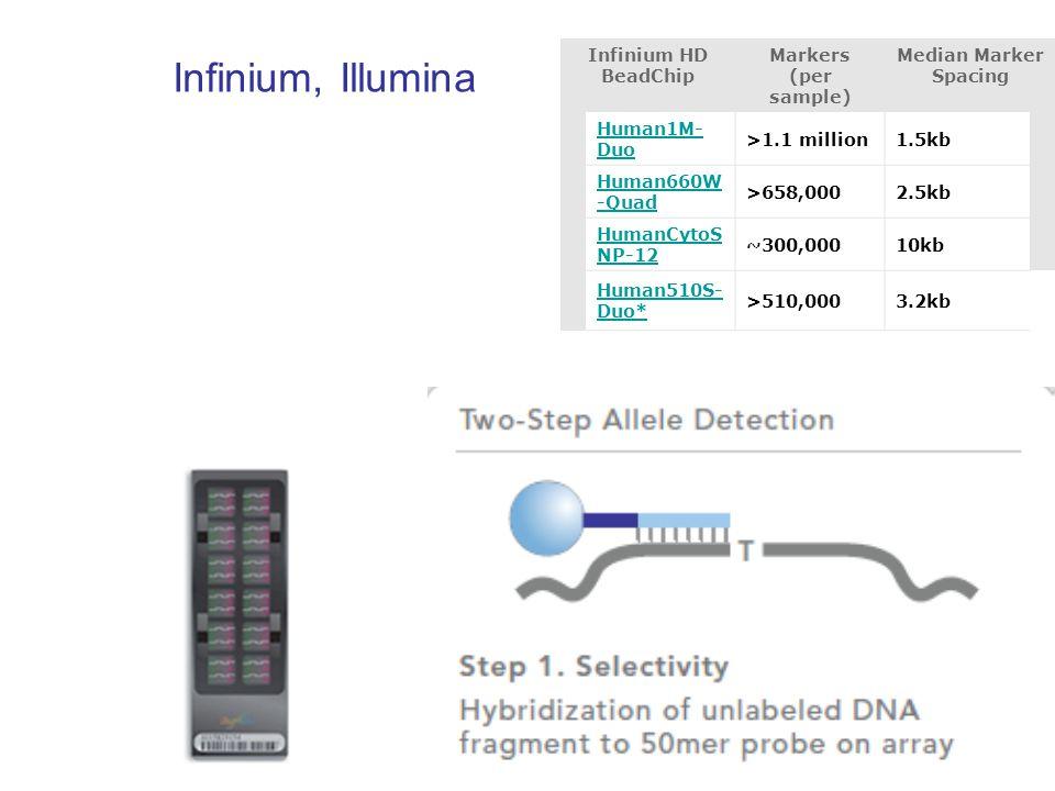 Infinium, Illumina Infinium HD BeadChip Markers (per sample) Median Marker Spacing Human1M- Duo >1.1 million1.5kb Human660W -Quad >658,0002.5kb HumanCytoS NP-12 ~300,00010kb Human510S- Duo* >510,0003.2kb