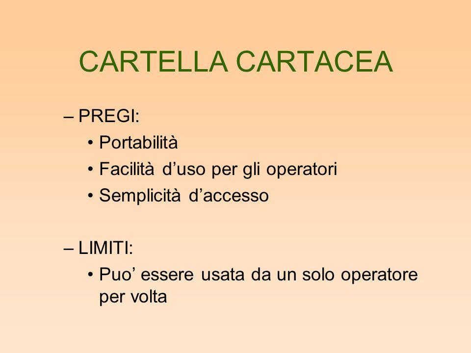 CARTELLA CARTACEA –PREGI: Portabilità Facilità d'uso per gli operatori Semplicità d'accesso –LIMITI: Puo' essere usata da un solo operatore per volta