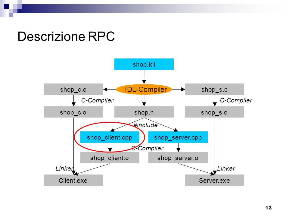 13 Descrizione RPC IDL-Compiler C-Compiler #include Linker shop_s.o shop.idl shop_c.cshop_s.c shop_c.oshop.h shop_client.cppshop_server.cpp shop_client.oshop_server.o Client.exeServer.exe C-Compiler