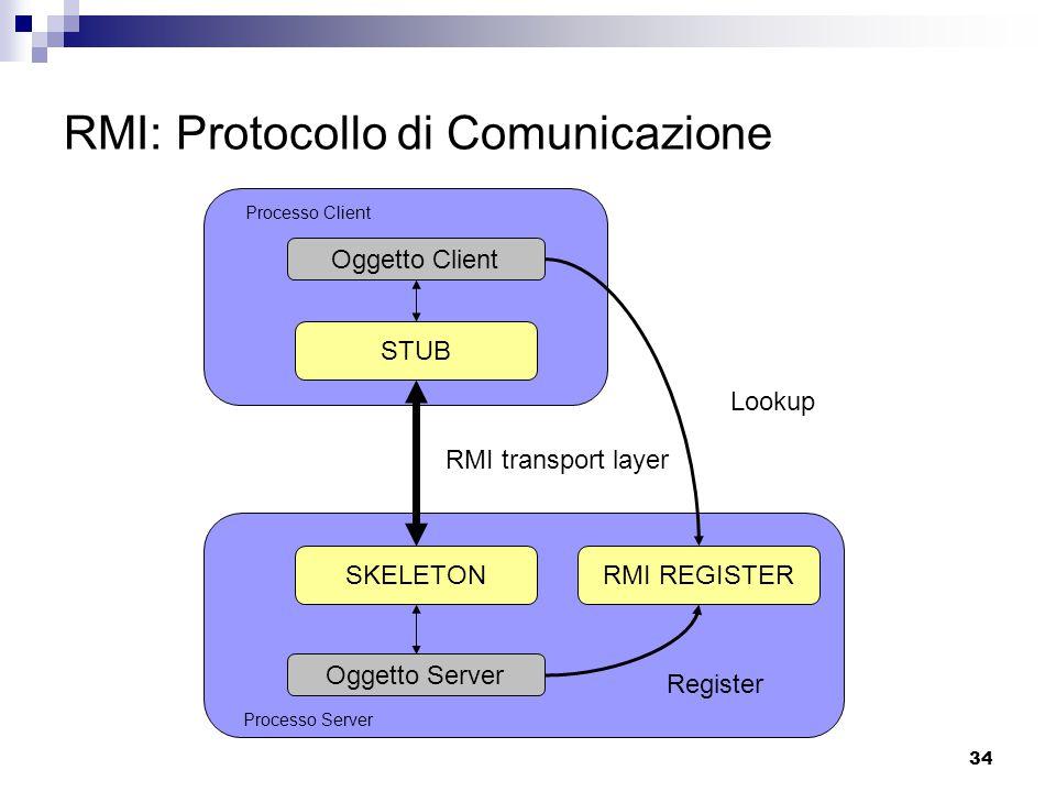34 RMI: Protocollo di Comunicazione Processo Client Processo Server Oggetto Server Oggetto Client SKELETON STUB RMI transport layer RMI REGISTER Lookup Register
