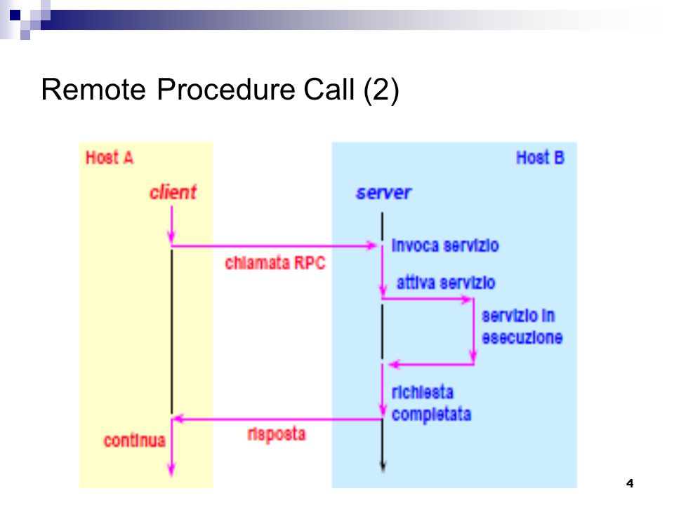 45 Annotazioni finali  Le slide saranno pubblicate su http://ra.crema.unimi.it  References: MSDN – Remote Procedure Call (RPC) Java - RMI