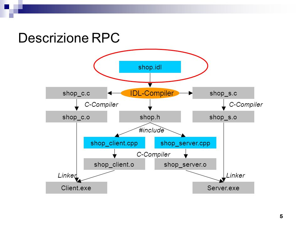 5 Descrizione RPC shop.idl IDL-Compiler C-Compiler #include Linker shop_s.o shop_c.cshop_s.c shop_c.oshop.h shop_client.cppshop_server.cpp shop_client.oshop_server.o Client.exeServer.exe C-Compiler