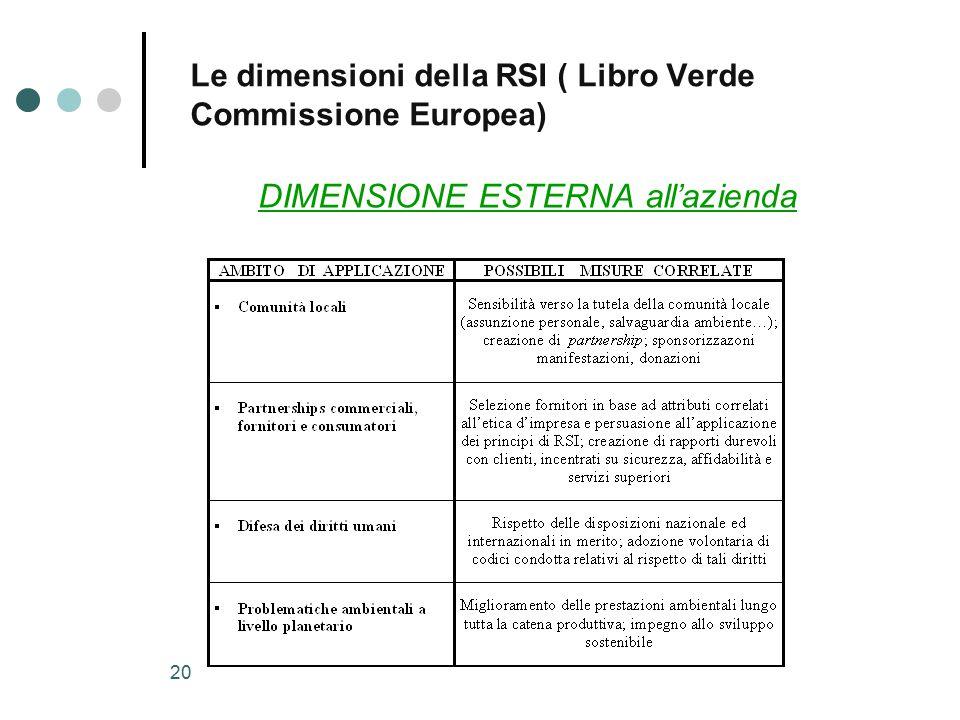19 Le dimensioni della RSI ( Libro Verde Commissione Europea) DIMENSIONE INTERNA all'azienda