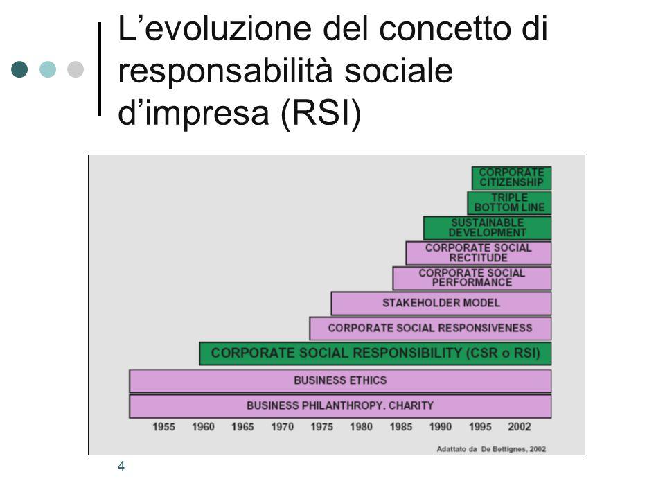 4 L'evoluzione del concetto di responsabilità sociale d'impresa (RSI)