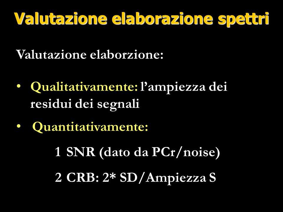 CRB: 2*SD/Ampiezza SCRB(Pi)  0.079=7.9% Cramer-Rao Bound