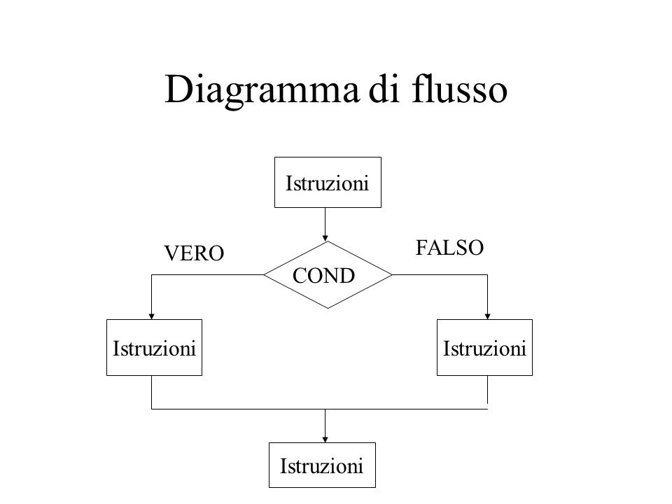 Diagramma di flusso Istruzioni COND VERO FALSO Istruzioni
