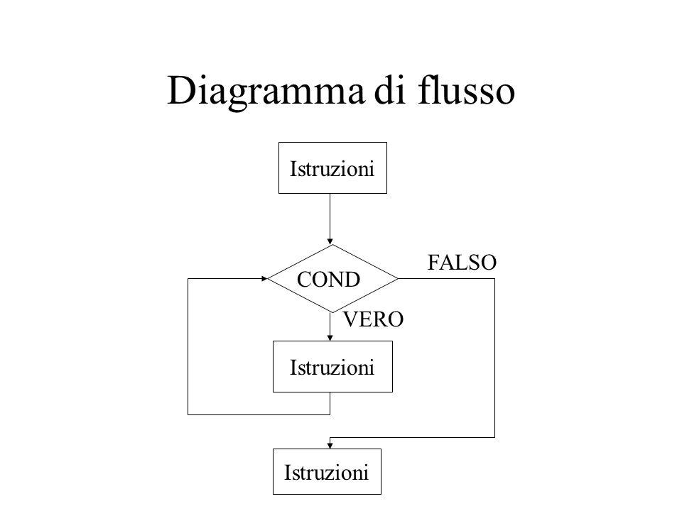 Diagramma di flusso COND FALSO Istruzioni VERO