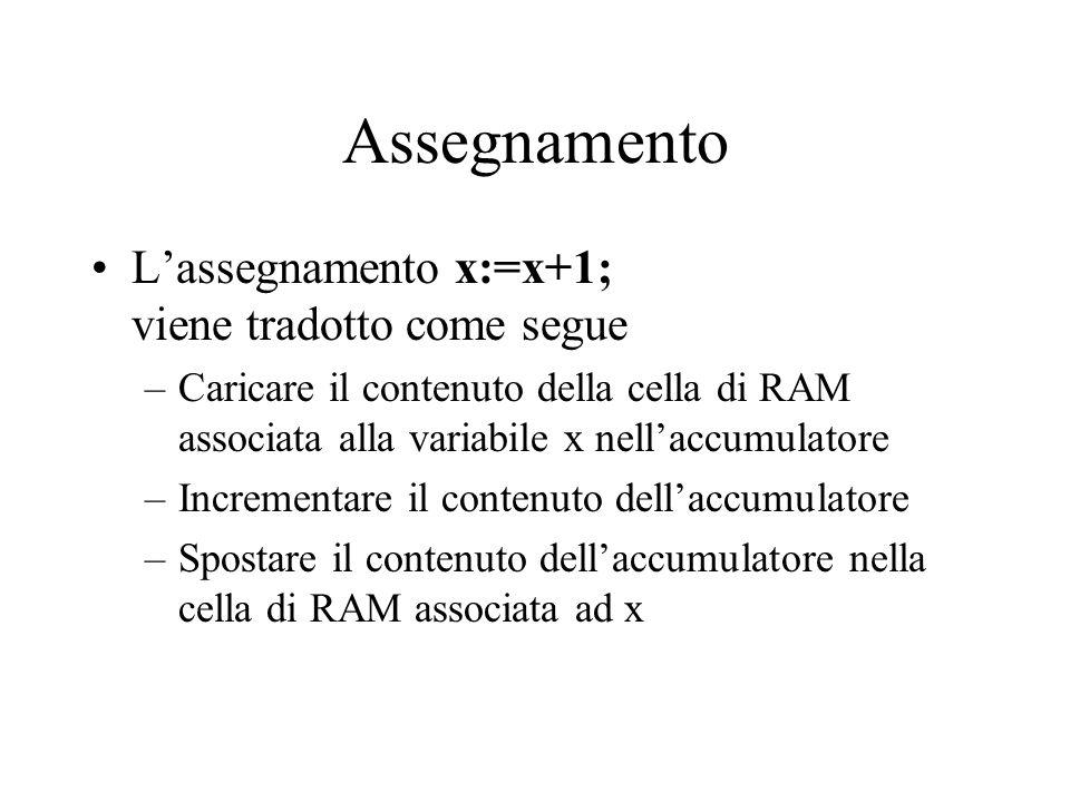 Assegnamento L'assegnamento x:=x+1; viene tradotto come segue –Caricare il contenuto della cella di RAM associata alla variabile x nell'accumulatore –Incrementare il contenuto dell'accumulatore –Spostare il contenuto dell'accumulatore nella cella di RAM associata ad x