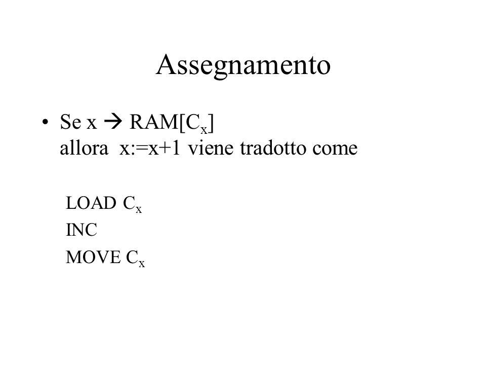 Assegnamento Se x  RAM[C x ] allora x:=x+1 viene tradotto come LOAD C x INC MOVE C x