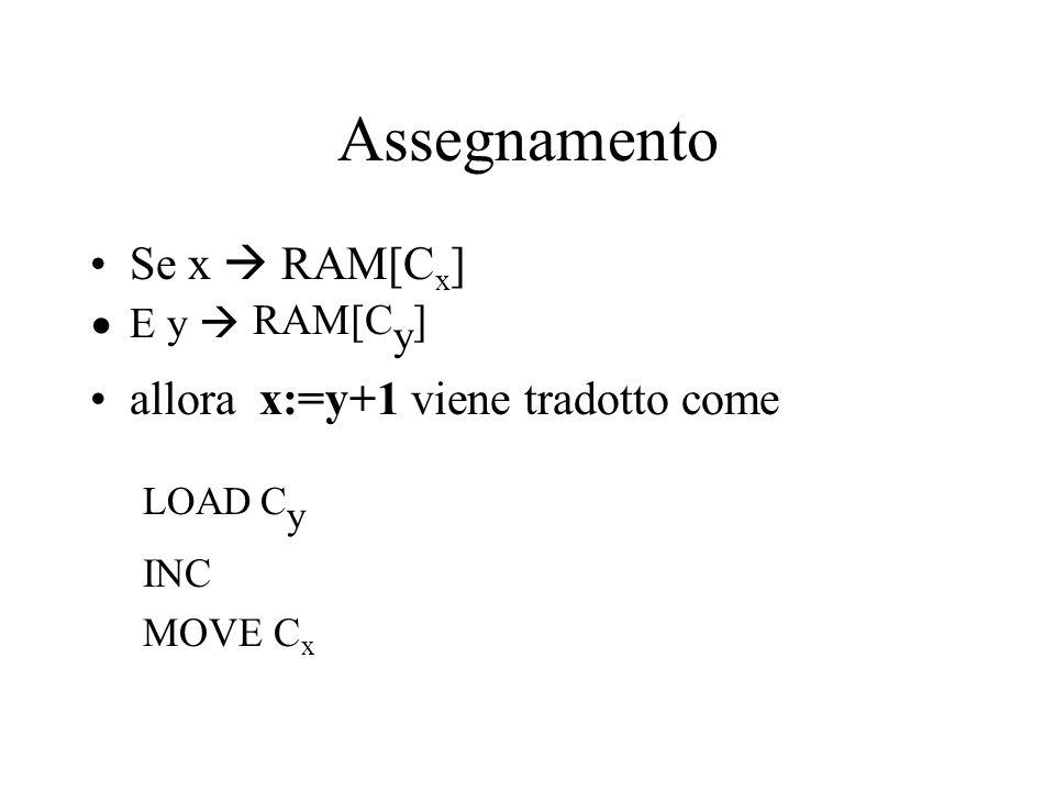 Assegnamento Se x  RAM[C x ] E y  RAM[C y ] allora x:=y+1 viene tradotto come LOAD C y INC MOVE C x