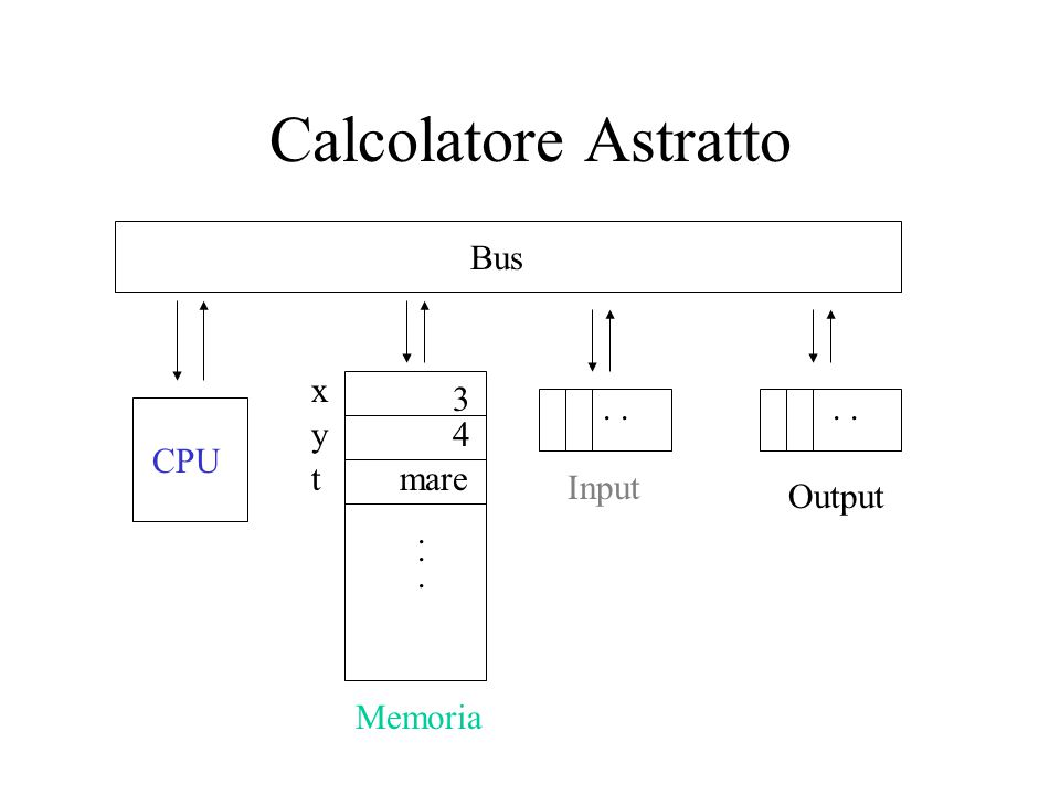 Calcolatore Astratto Memoria CPU Input Output Bus x y 3 4 maret.......