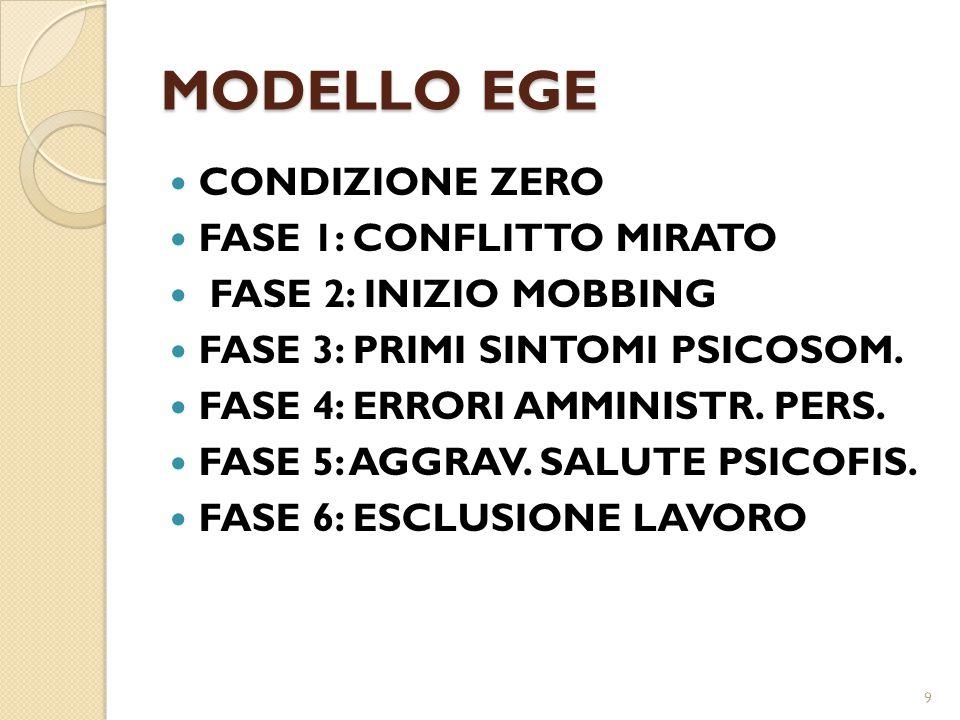 MODELLO EGE CONDIZIONE ZERO FASE 1: CONFLITTO MIRATO FASE 2: INIZIO MOBBING FASE 3: PRIMI SINTOMI PSICOSOM. FASE 4: ERRORI AMMINISTR. PERS. FASE 5: AG