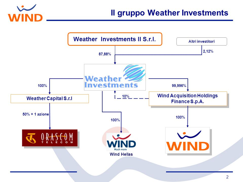 2 Weather Investments II S.r.l. 87,88% Altri investitori 2,12% Wind Acquisition Holdings Finance S.p.A. Wind Acquisition Holdings Finance S.p.A. 100%