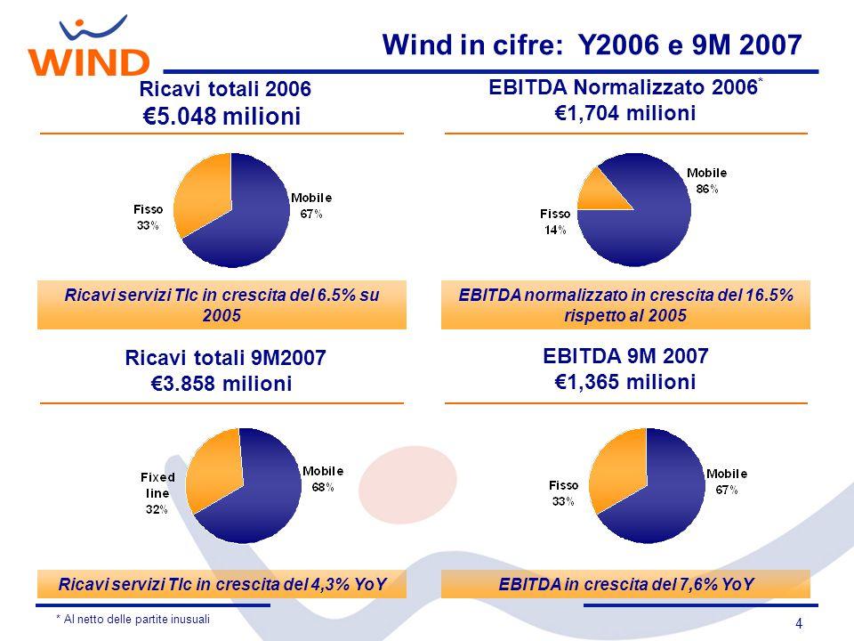 5 2007: 9 mesi in ulteriore progresso Ricavi totali EBITDA / Margine +7.6% + 4.3%
