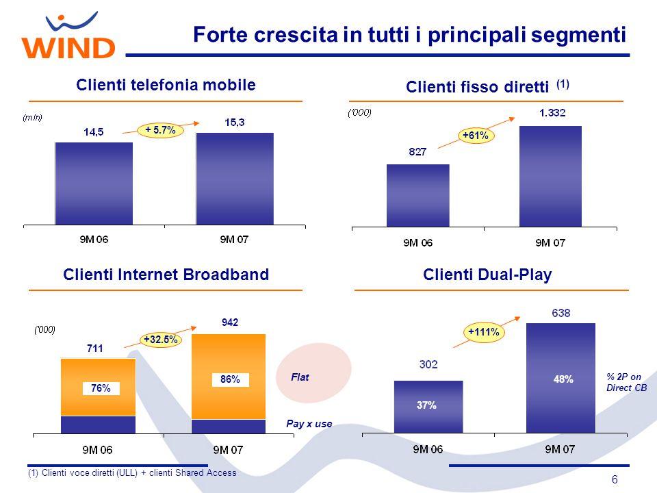 7 Wind Brand Leader Telefonia MobileTelefonia FissaInternet Terzo operatore di telefonia mobile in Italia Secondo maggiore operatore fisso in Italia Tra i principali portali italiani 2 3