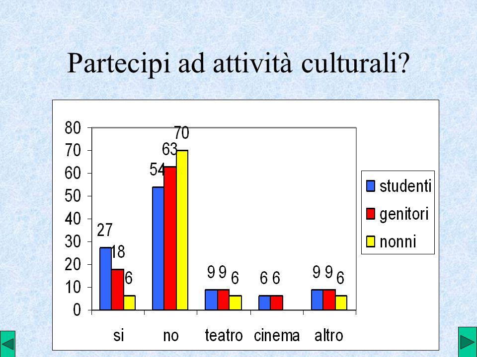 Partecipi ad attività culturali