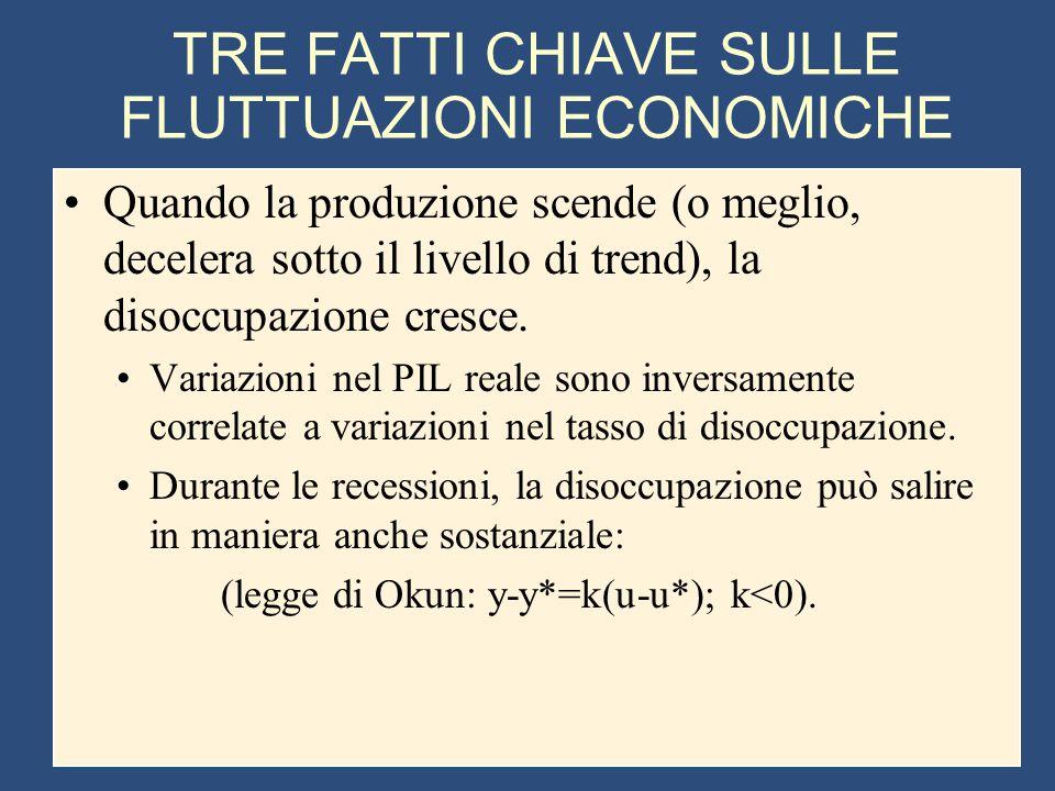 TRE FATTI CHIAVE SULLE FLUTTUAZIONI ECONOMICHE Quando la produzione scende (o meglio, decelera sotto il livello di trend), la disoccupazione cresce.