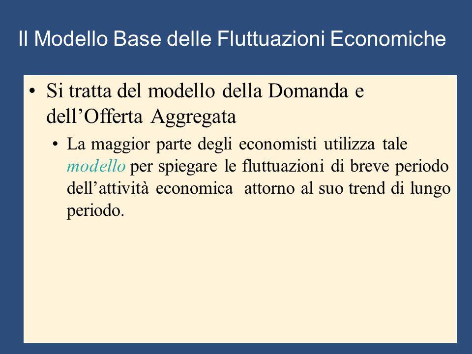 Il Modello Base delle Fluttuazioni Economiche Si tratta del modello della Domanda e dell'Offerta Aggregata La maggior parte degli economisti utilizza tale modello per spiegare le fluttuazioni di breve periodo dell'attività economica attorno al suo trend di lungo periodo.