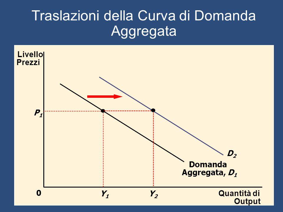 Traslazioni della Curva di Domanda Aggregata Quantità di Output Livello Prezzi 0 Domanda Aggregata, D 1 P1P1 Y1Y1 D2D2 Y2Y2