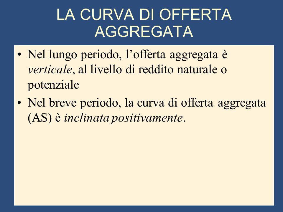 LA CURVA DI OFFERTA AGGREGATA Nel lungo periodo, l'offerta aggregata è verticale, al livello di reddito naturale o potenziale Nel breve periodo, la curva di offerta aggregata (AS) è inclinata positivamente.