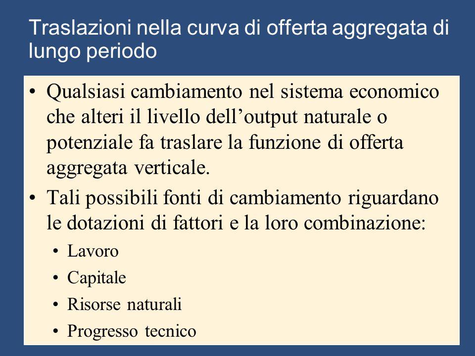 Traslazioni nella curva di offerta aggregata di lungo periodo Qualsiasi cambiamento nel sistema economico che alteri il livello dell'output naturale o potenziale fa traslare la funzione di offerta aggregata verticale.