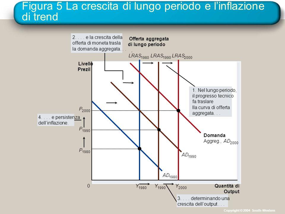 Figura 5 La crescita di lungo periodo e l'inflazione di trend Quantità di Output Y 1980 AD 1980 AD 1990 Domanda Aggreg.,AD 2000 Livello Prezil 0 Offerta aggregata di lungo periodo, LRAS 1980 Y 1990 LRAS 1990 Y 2000 LRAS 2000 P 1980 1.