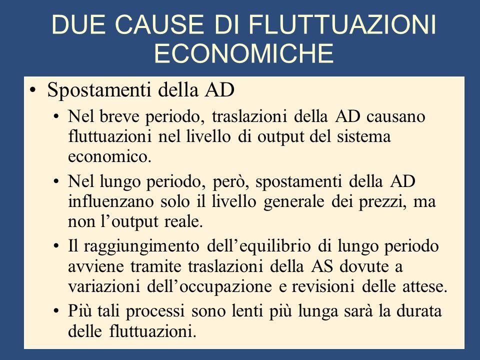 DUE CAUSE DI FLUTTUAZIONI ECONOMICHE Spostamenti della AD Nel breve periodo, traslazioni della AD causano fluttuazioni nel livello di output del sistema economico.