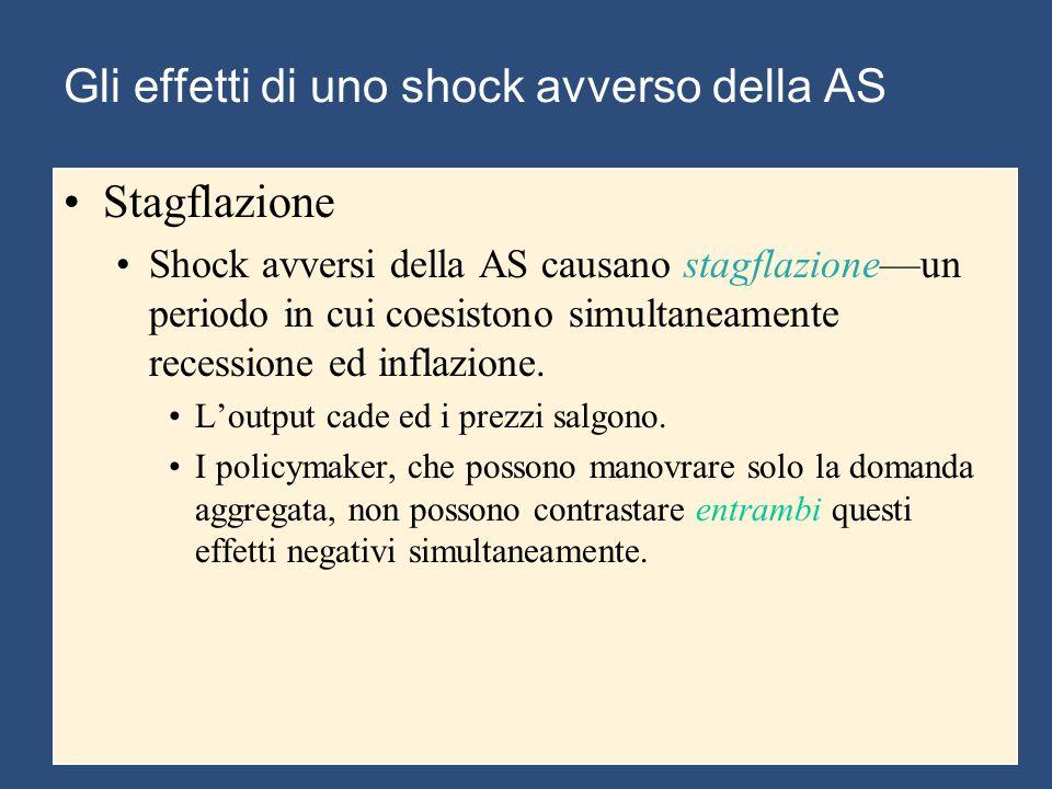 Gli effetti di uno shock avverso della AS Stagflazione Shock avversi della AS causano stagflazione—un periodo in cui coesistono simultaneamente recessione ed inflazione.