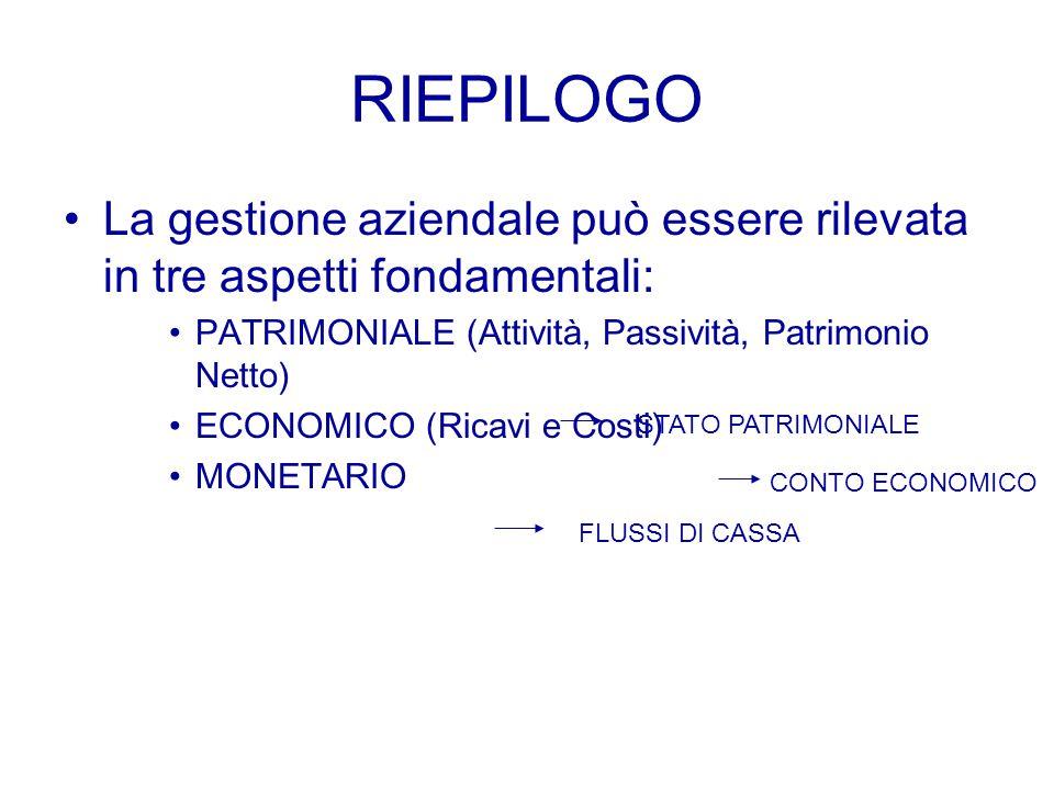 RIEPILOGO La gestione aziendale può essere rilevata in tre aspetti fondamentali: PATRIMONIALE (Attività, Passività, Patrimonio Netto) ECONOMICO (Ricavi e Costi) MONETARIO STATO PATRIMONIALE CONTO ECONOMICO FLUSSI DI CASSA