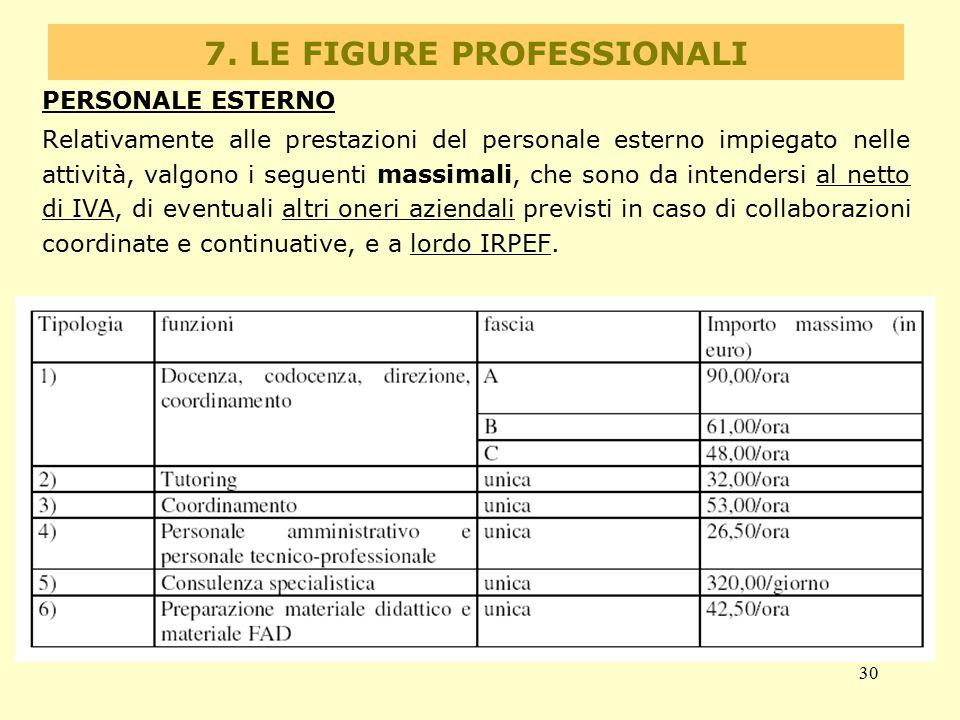 30 7. LE FIGURE PROFESSIONALI PERSONALE ESTERNO Relativamente alle prestazioni del personale esterno impiegato nelle attività, valgono i seguenti mass