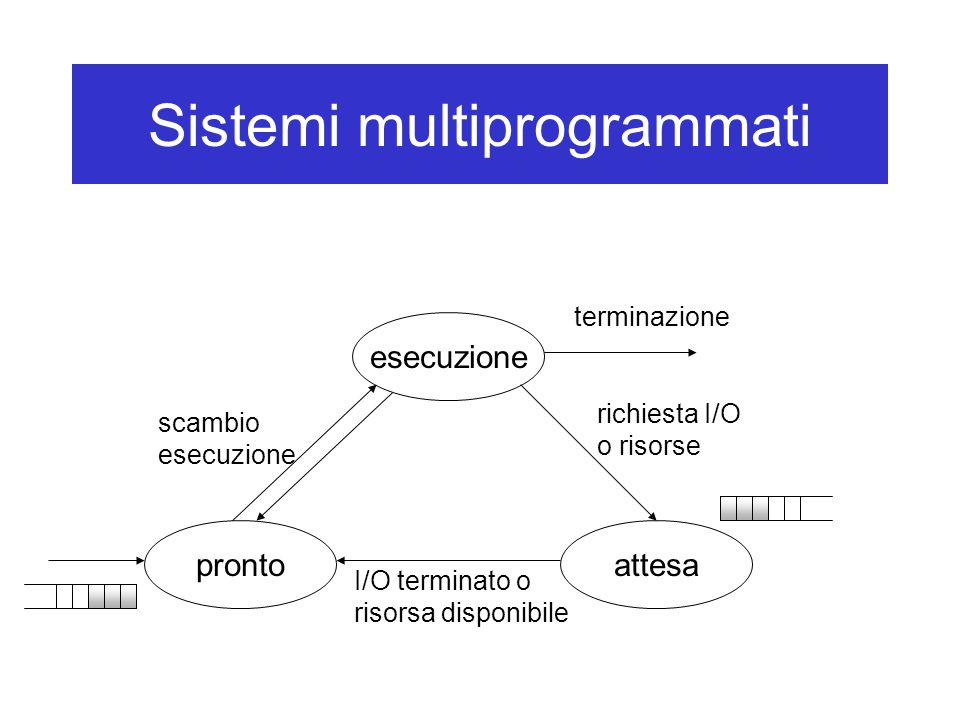 Sistemi multiprogrammati esecuzione attesapronto scambio esecuzione richiesta I/O o risorse I/O terminato o risorsa disponibile terminazione