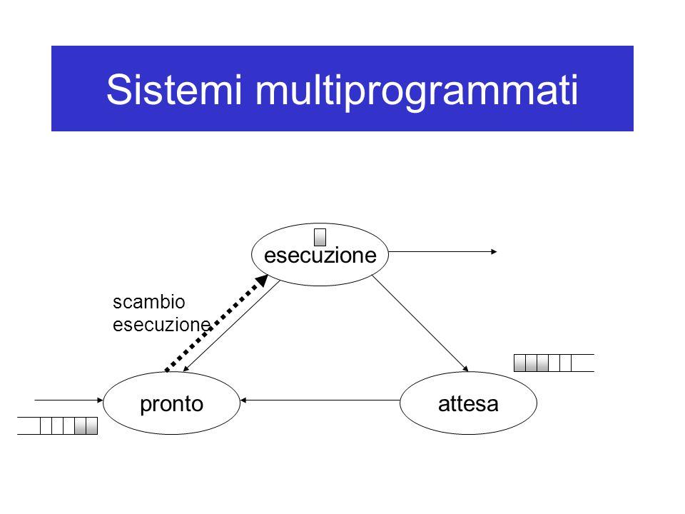 Sistemi multiprogrammati esecuzione attesapronto scambio esecuzione