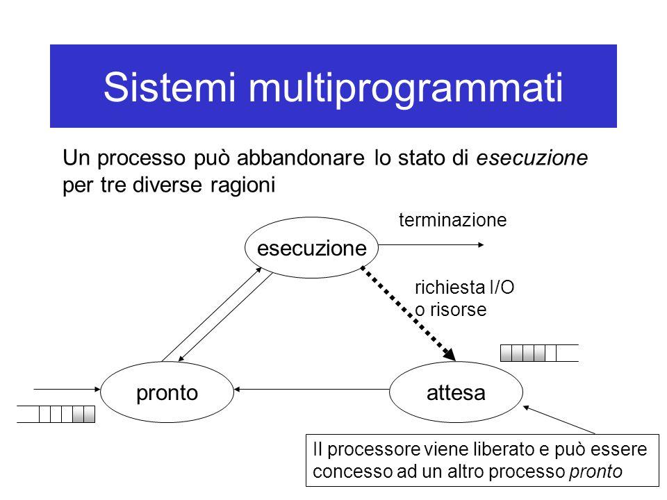 Sistemi multiprogrammati esecuzione attesapronto richiesta I/O o risorse terminazione Il processore viene liberato e può essere concesso ad un altro processo pronto Un processo può abbandonare lo stato di esecuzione per tre diverse ragioni