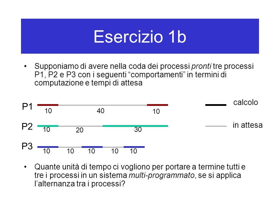 Esercizio 1b Supponiamo di avere nella coda dei processi pronti tre processi P1, P2 e P3 con i seguenti comportamenti in termini di computazione e tempi di attesa Quante unità di tempo ci vogliono per portare a termine tutti e tre i processi in un sistema multi-programmato, se si applica l'alternanza tra i processi.