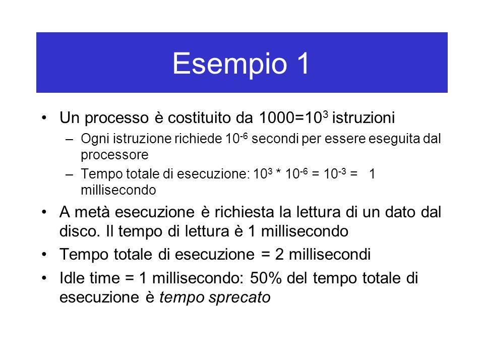 Esempio 1 Un processo è costituito da 1000=10 3 istruzioni –Ogni istruzione richiede 10 -6 secondi per essere eseguita dal processore –Tempo totale di esecuzione: 10 3 * 10 -6 = 10 -3 = 1 millisecondo A metà esecuzione è richiesta la lettura di un dato dal disco.