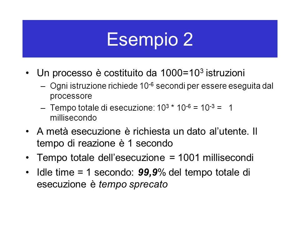 Sistemi multiprogrammati esecuzione attesapronto Un processo può abbandonare lo stato di esecuzione per tre diverse ragioni