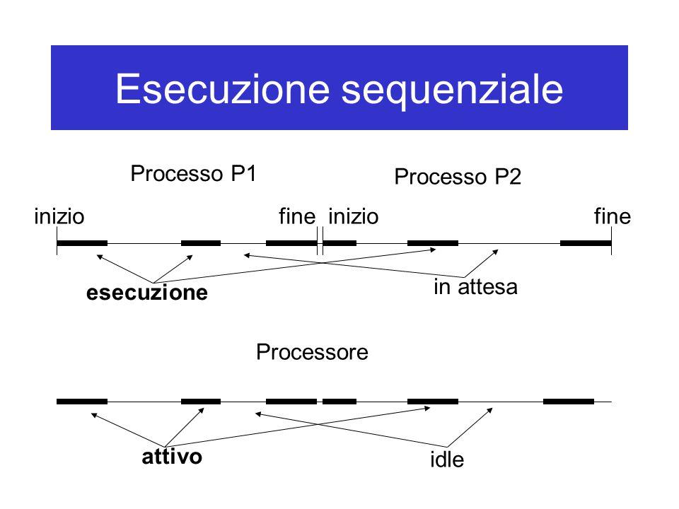 Esecuzione sequenziale Processo P1 Processo P2 Processore iniziofineiniziofine esecuzione in attesa attivo idle
