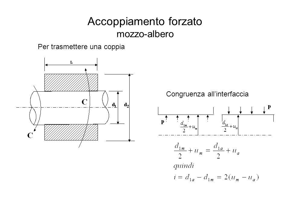 Accoppiamento forzato mozzo-albero Per trasmettere una coppia Congruenza all'interfaccia