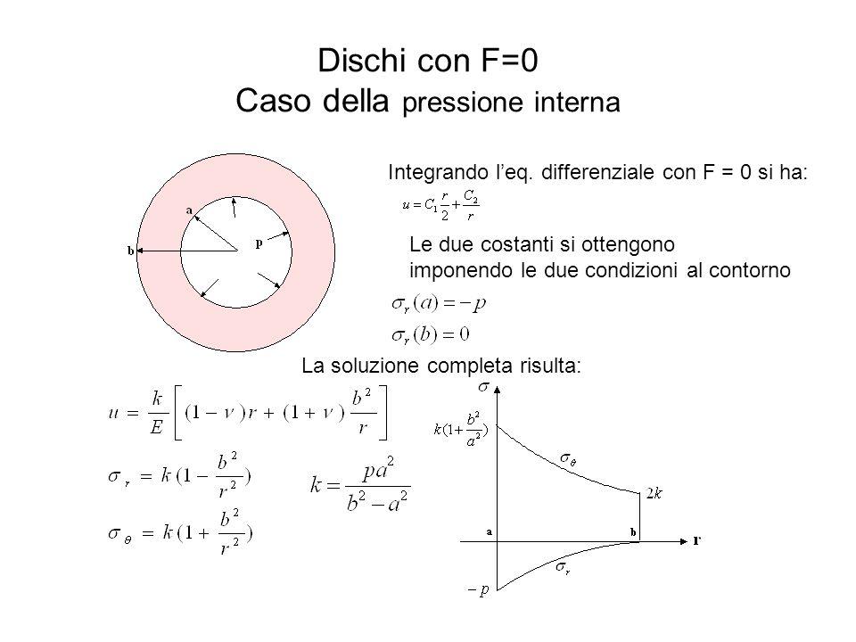 Dischi con F=0 Caso della pressione interna Integrando l'eq. differenziale con F = 0 si ha: Le due costanti si ottengono imponendo le due condizioni a
