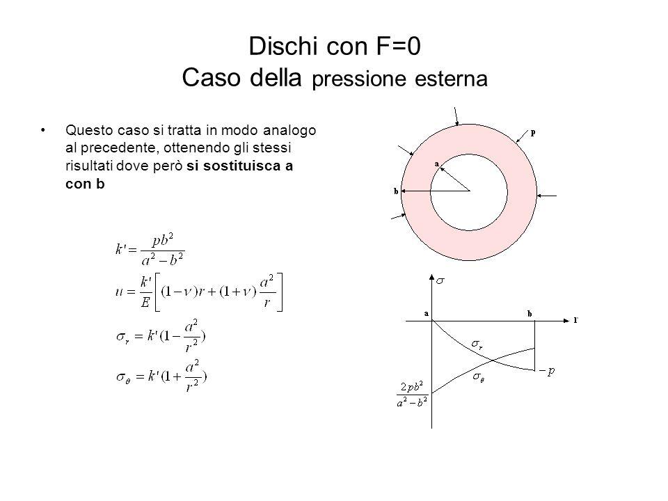 Dischi con F=0 Caso della pressione esterna Questo caso si tratta in modo analogo al precedente, ottenendo gli stessi risultati dove però si sostituis