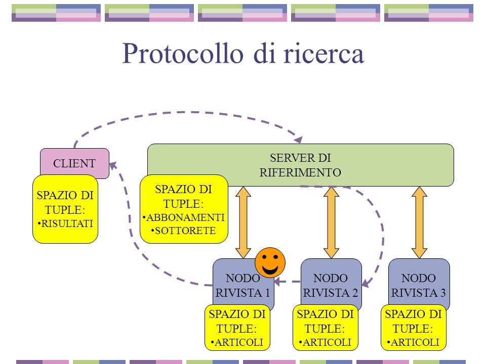 Protocollo di ricerca SERVER DI RIFERIMENTO CLIENT NODO RIVISTA 1 NODO RIVISTA 2 NODO RIVISTA 3 SPAZIO DI TUPLE: RISULTATI SPAZIO DI TUPLE: ARTICOLI SPAZIO DI TUPLE: ABBONAMENTI SOTTORETE SPAZIO DI TUPLE: ARTICOLI SPAZIO DI TUPLE: ARTICOLI