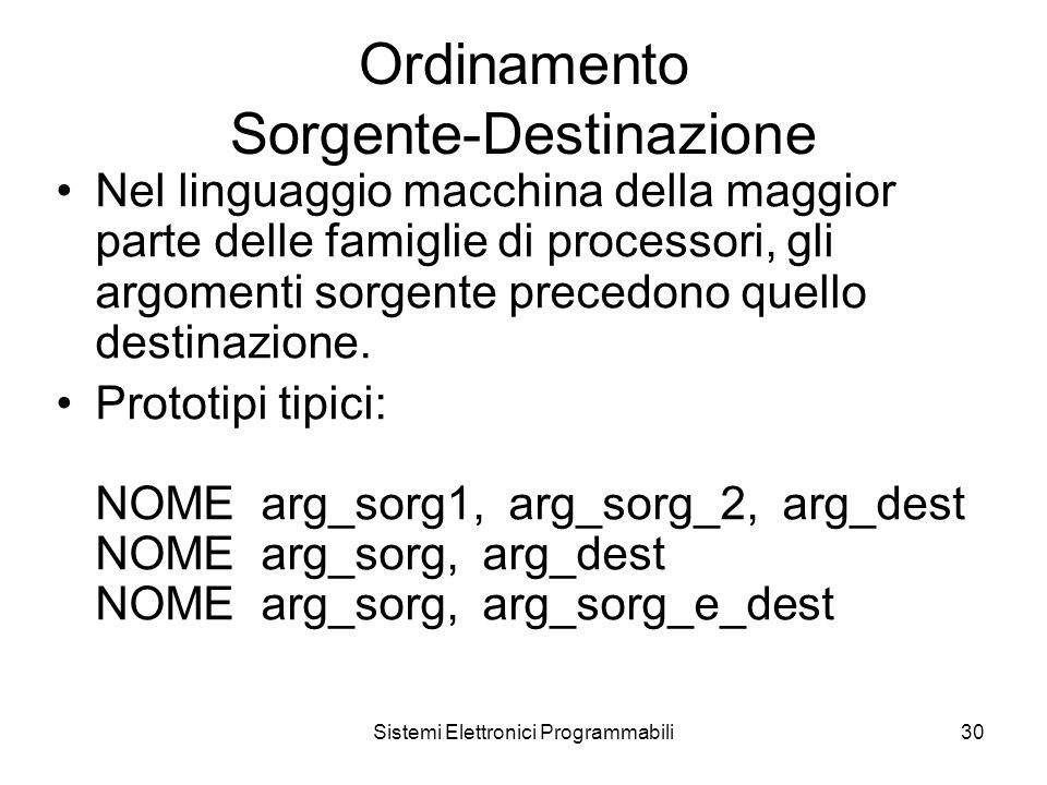 Sistemi Elettronici Programmabili30 Ordinamento Sorgente-Destinazione Nel linguaggio macchina della maggior parte delle famiglie di processori, gli argomenti sorgente precedono quello destinazione.