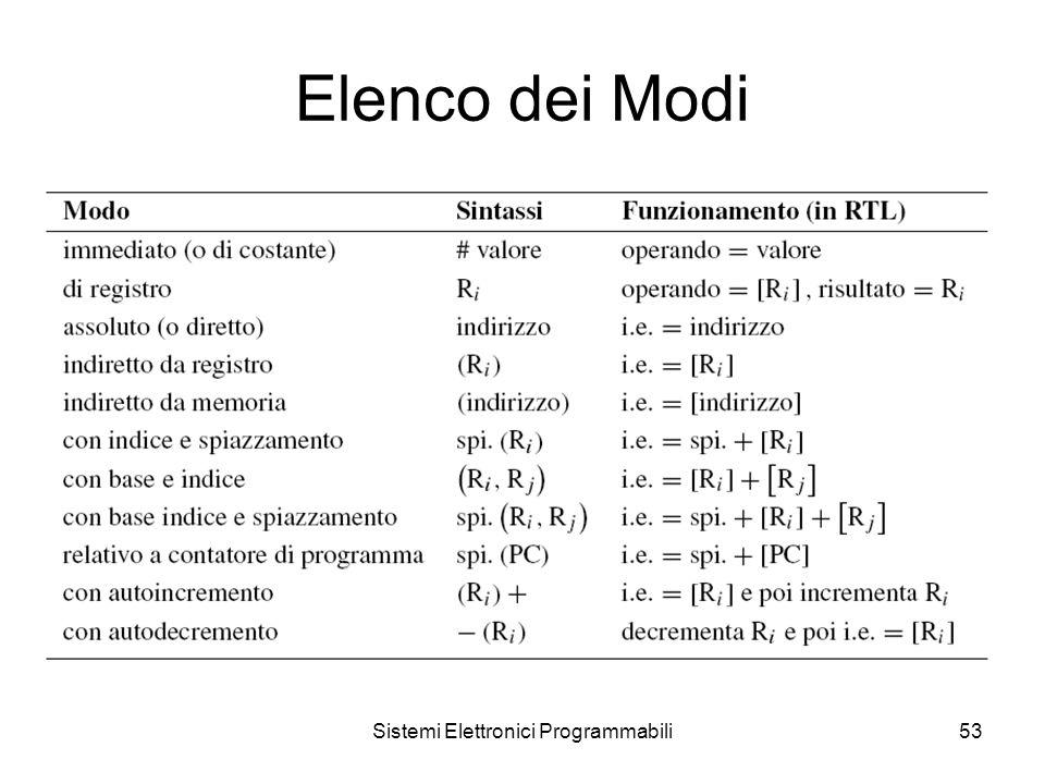 Sistemi Elettronici Programmabili53 Elenco dei Modi