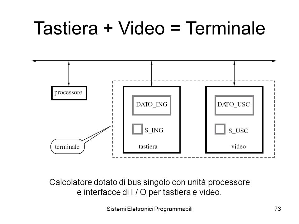 Sistemi Elettronici Programmabili73 Tastiera + Video = Terminale Calcolatore dotato di bus singolo con unità processore e interfacce di I / O per tastiera e video.
