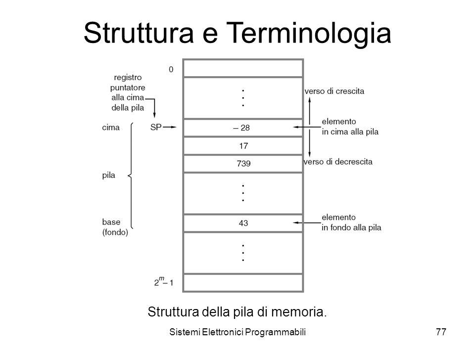 Sistemi Elettronici Programmabili77 Struttura e Terminologia Struttura della pila di memoria.