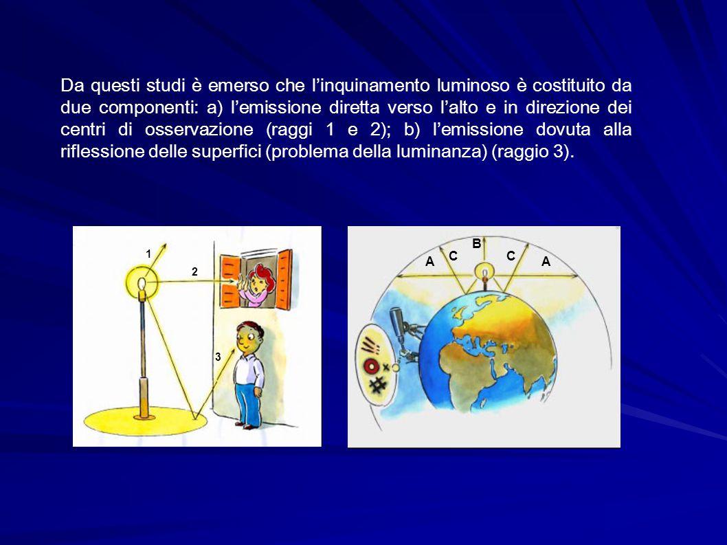 Da questi studi è emerso che l'inquinamento luminoso è costituito da due componenti: a) l'emissione diretta verso l'alto e in direzione dei centri di osservazione (raggi 1 e 2); b) l'emissione dovuta alla riflessione delle superfici (problema della luminanza) (raggio 3).