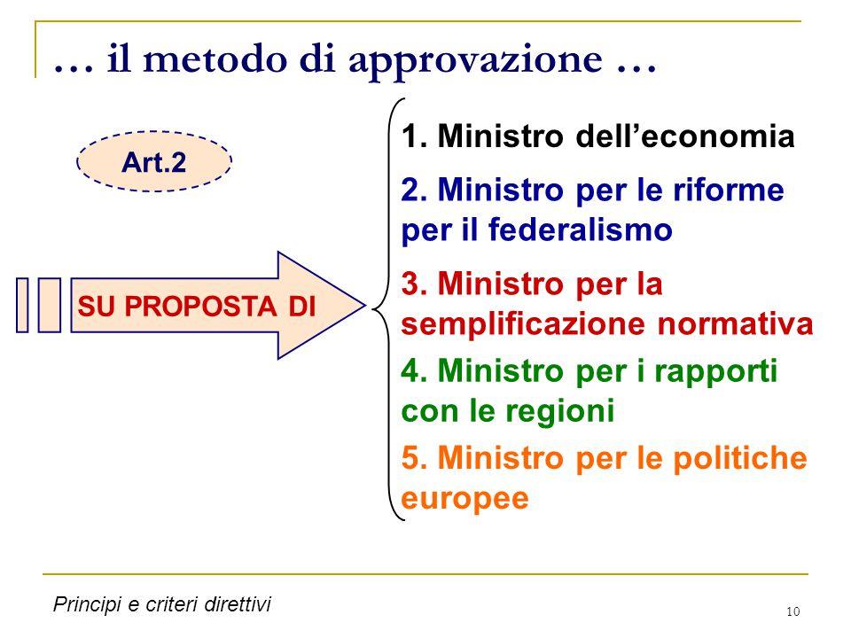 10 … il metodo di approvazione … SU PROPOSTA DI 1. Ministro dell'economia 2. Ministro per le riforme per il federalismo 3. Ministro per la semplificaz