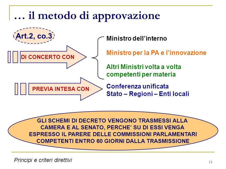 11 … il metodo di approvazione DI CONCERTO CON Ministro dell'interno Altri Ministri volta a volta competenti per materia PREVIA INTESA CON Conferenza
